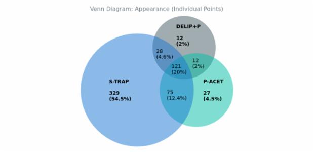 BCT Venn Diagram 07 created by anonymous