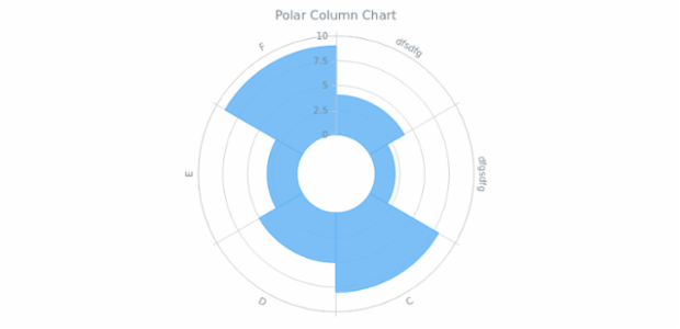 BCT Polar Column Chart created by anonymous