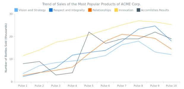 Line Chart created by anonymous, Basic multi-series line chart that shows the changes the different product sales changes over time.