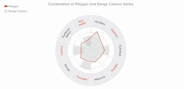 Combination of Polygon and Range Column Charts created by anonymous, Polar Polygon and Range Column chart combination example. The visualization features a custom function for even/odd based coloring of the X axis labels.