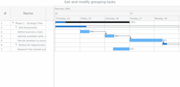 anychart.core.ui.Timeline.groupingTasks get created by anonymous