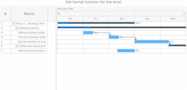 anychart.core.gantt.TimeLineHeader.LevelWrapper.format created by anonymous