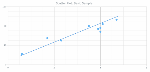 BCT Scatter Chart 01 created by anonymous