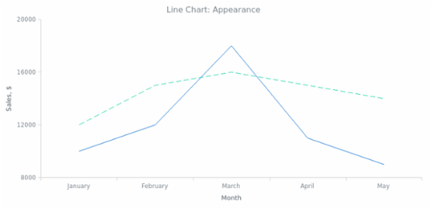 BCT Line Chart 02 created by anonymous