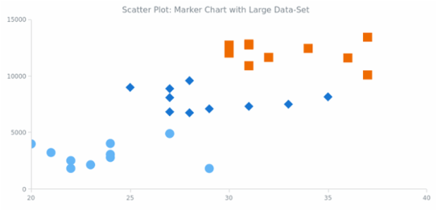 Scatter Chart with Large Data Set created by anonymous, A Scatter Chart with four series with 3000 points in total demonstrating mathematical distribution. This Chart is a good example of AnyChart working with a large amount of data.