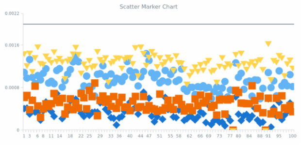BCT Scatter Marker Chart created by anonymous
