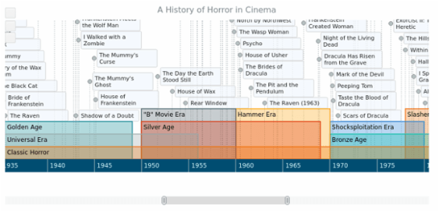 A History of Horror in Cinema created by anonymous, This Timeline Chart documents the major releases in American and European horror movie history
