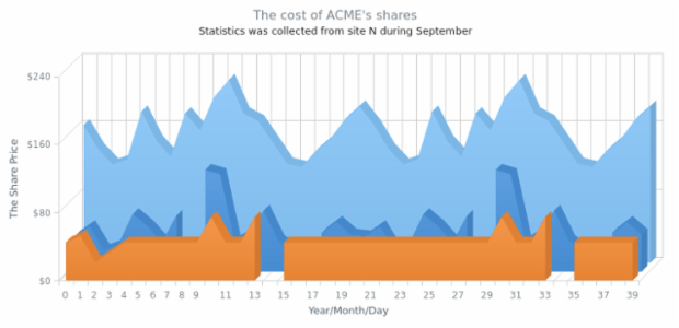Multi-Series 3D Area Chart with Missing Points created by anonymous, A 3D Area Chart showing share prices of the ACME Corp. and another unnamed competitor company change from 1986         till 2005 with two values for the second company missing.