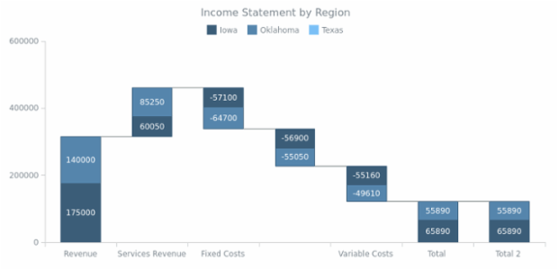 Income Statement by Region created by anonymous, Stacked Waterfall Chart based on absolute data values. The color of each series is explicitly set for each state: increase, decrease, and total.