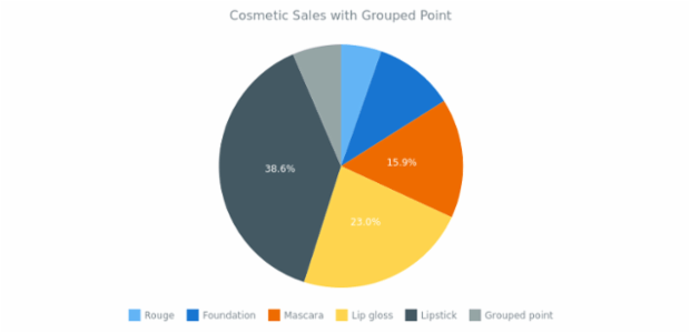 Pie Chart width Grouped Points created by anonymous, The pie type of charts is a circular statistic graphic that should have less than 7 categories. This chart shows the way of grouping points with insignificant values. The chart's legend and labels are enabled.