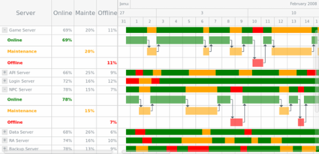 Server Status List created by anonymous, Resource Gantt Chart example with Conditional Coloring.