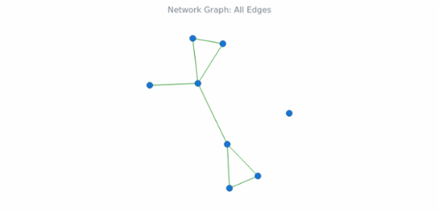 BCT Network Graph 10 created by anonymous