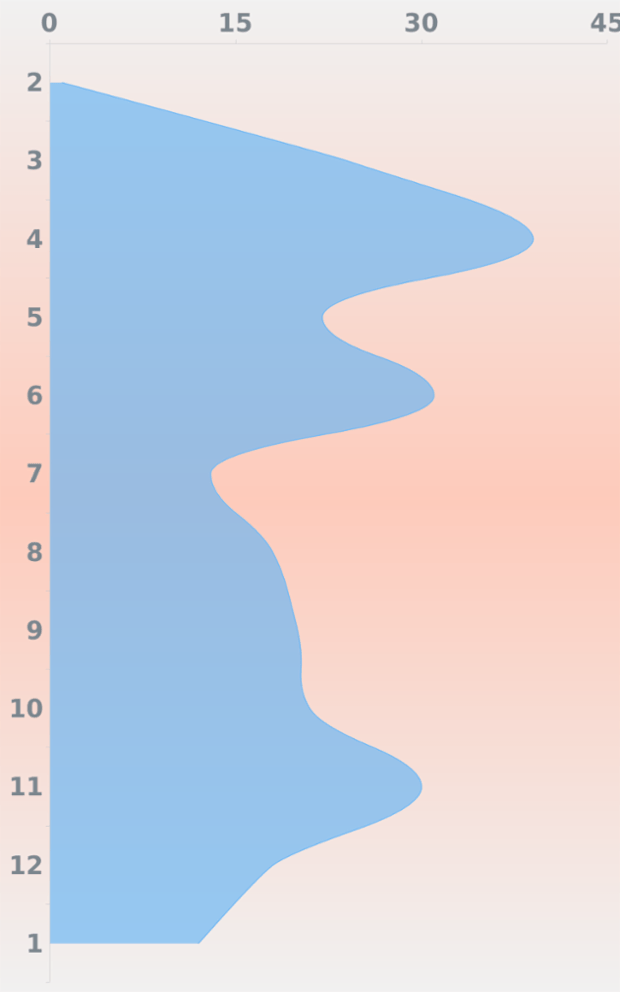BCT Vertical Spline Area Chart created by anonymous