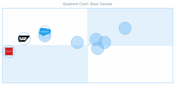 Logo Quadrant Chart created by anonymous