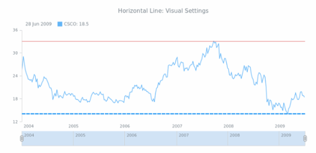 STOCK Drawing Horizontal Line 02 created by anonymous