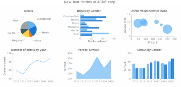 Multiple Charts at Stage created by anonymous, Dashboard with six charts with information on New Year's parties of ACME Corp. The main purpose of this dashboard is to demonstrate general appearance of a simple dashboard.