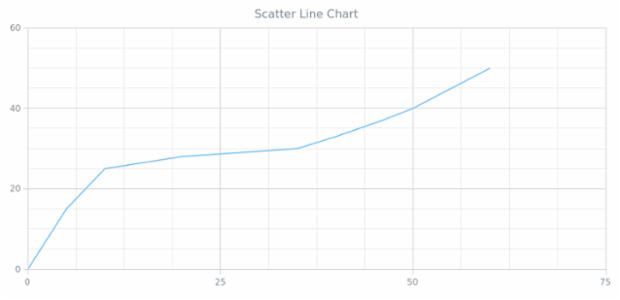 BCT Scatter Line Chart created by anonymous