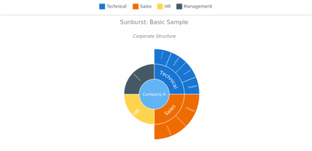 BCT Sunburst Chart 01 created by anonymous
