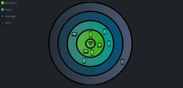 Custom Wifi Polar Chart created by anonymous