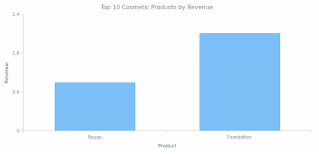 Column Chart created by anonymous, Column chart is a kind of bar chart with vertically plotted rectangular bars (columns). This is a basic column chart that shows the income of the company by product.