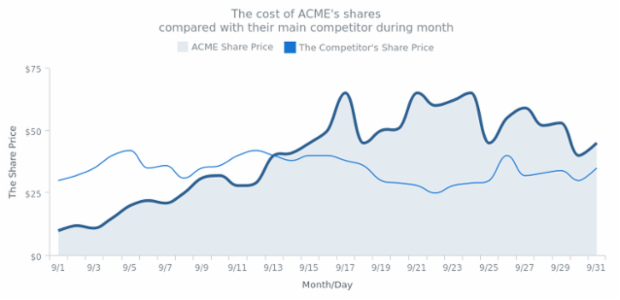 Spline Chart created by anonymous, Spline chart that displays the price of company shares in comparison with the main competitor.