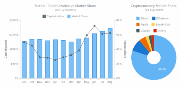 Bitcoin - Capitalization vs Market Share created by anonymous, Bitcoin Dashboard example displaying the capitalization of BTC and its dominance in the market of cryptocurrencies as compared with ETH, BCH, XRP, LTC, and others. The dashboard is based on real data updated daily.
