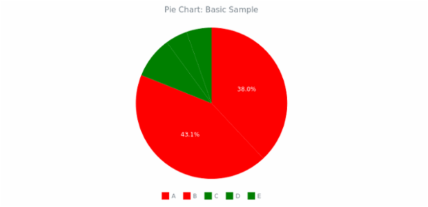 BCT Pie Chart 01 created by anonymous