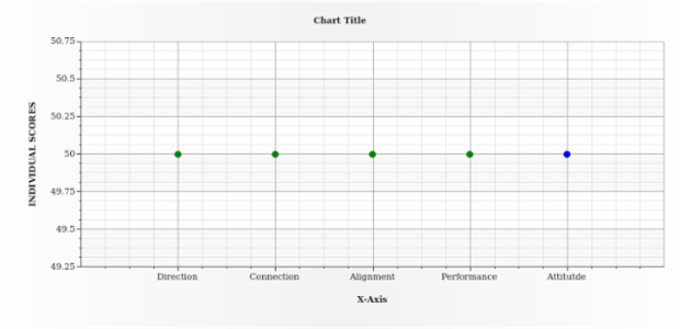 BCT ScatterChart 03 created by anonymous
