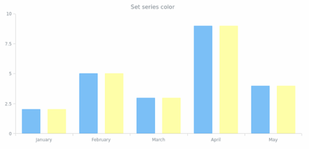 anychart.core.SeriesBase.color set created by anonymous