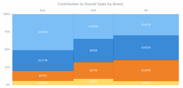 Contribution to Overall Sales by Brand created by anonymous, Mekko Chart of sales data by segment (laptop, desktop, tablet, and phone) and brand (Acer, Dell, HP, and Lenovo). The visualization is helpful in quickly understanding the best (and worst) selling product groups.