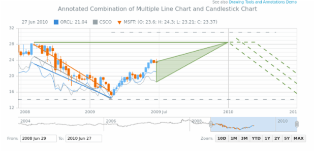 Annotated Combination of Multiple Line Chart and Candlestick Chart created by anonymous