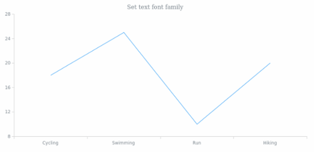anychart.core.Text.fontFamily set created by anonymous