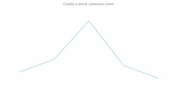 anychart.cartesian created by AnyChart Team