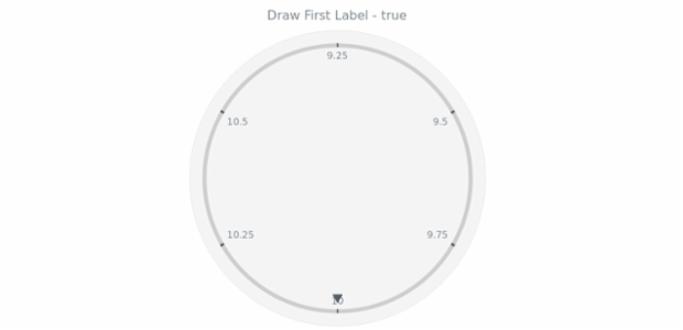 anychart.core.axes.Circular.drawFirstLabel get created by AnyChart Team