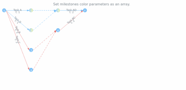anychart.core.pert.Milestones.color set asArray created by AnyChart Team