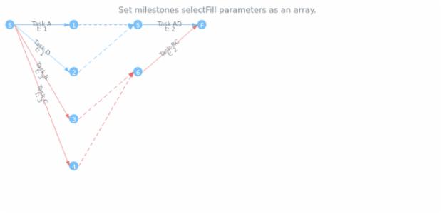 anychart.core.pert.Milestones.selectFill set asArray created by AnyChart Team