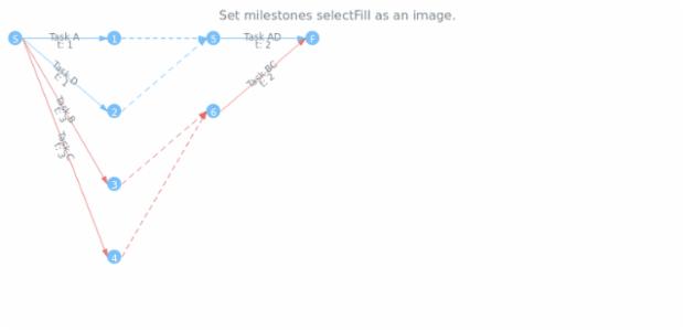 anychart.core.pert.Milestones.selectFill set asImg created by AnyChart Team