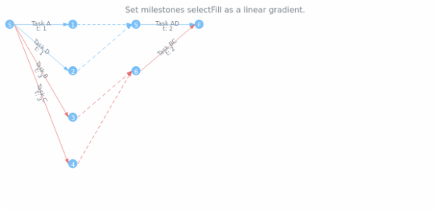 anychart.core.pert.Milestones.selectFill set asLinear created by AnyChart Team