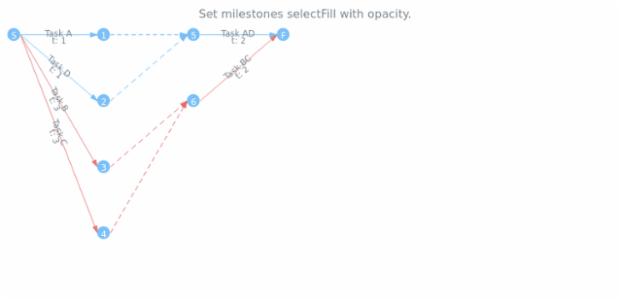 anychart.core.pert.Milestones.selectFill set asOpacity created by AnyChart Team