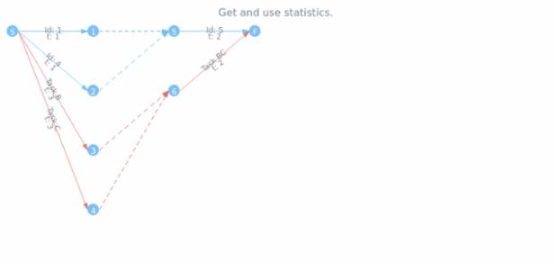 anychart.core.utils.PertPointContextProvider.getStat created by AnyChart Team