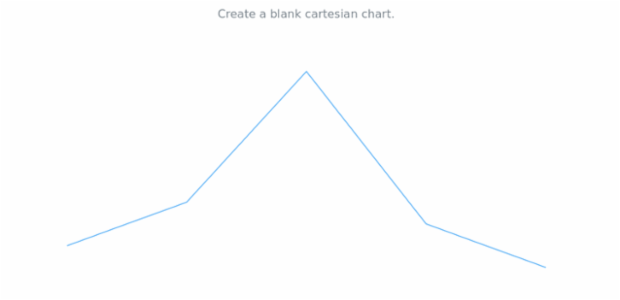 anychart.cartesian created by AnyChart Team