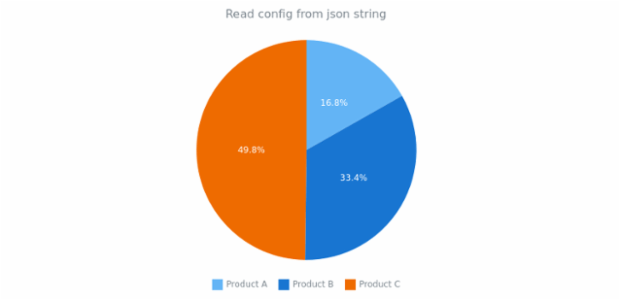 anychart.fromJson created by AnyChart Team