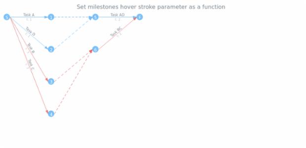 anychart.core.pert.Milestones.hoverStroke set asFunc created by AnyChart Team