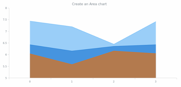 anychart.area created by AnyChart Team