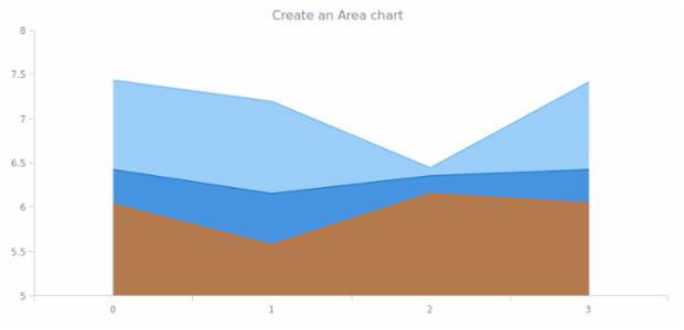 anychart.area created by AnyChart Team