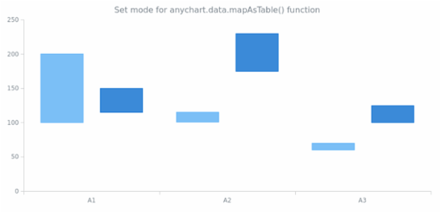 anychart.enums.MapAsTableMode created by AnyChart Team