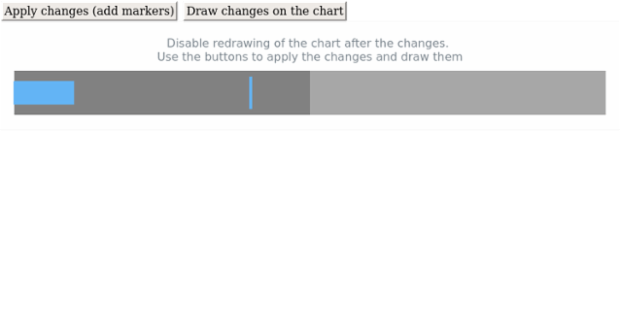 anychart.charts.Bullet.autoRedraw created by AnyChart Team