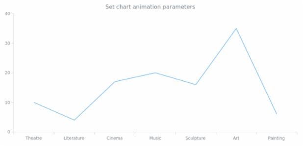 anychart.charts.Cartesian.animation set asDblParam created by AnyChart Team