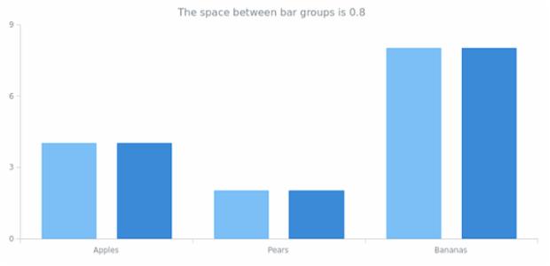 anychart.charts.Cartesian.barGroupsPadding get created by AnyChart Team
