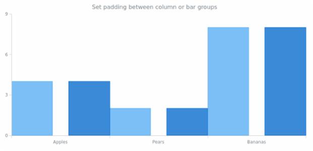 anychart.charts.Cartesian.barGroupsPadding set created by AnyChart Team